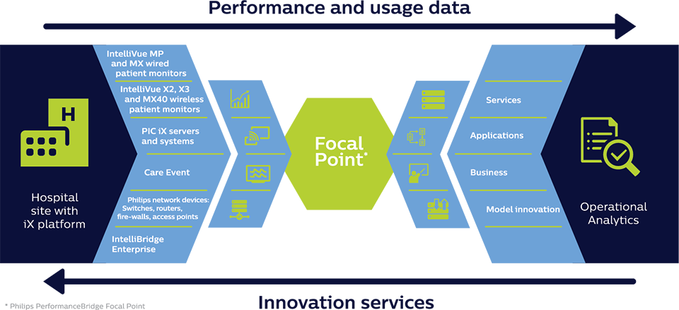 Focal point infographic